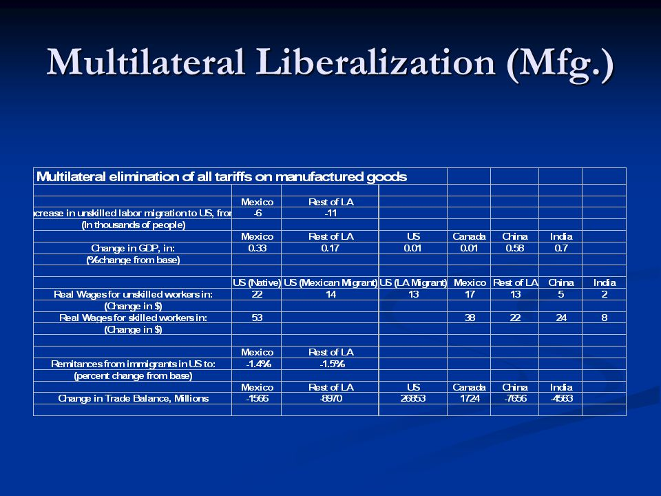 Multilateral Liberalization (Mfg.)