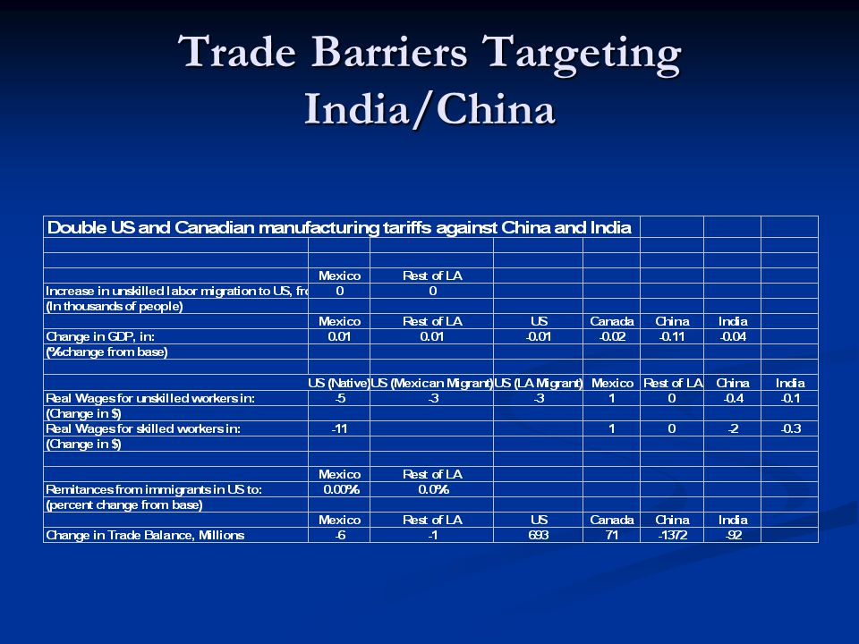 Trade Barriers Targeting India/China