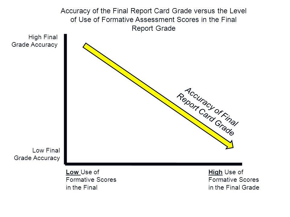 High Final Grade Accuracy Low Final Grade Accuracy Low Use of Formative Scores in the Final Grade High Use of Formative Scores in the Final Grade Accuracy of Final Report Card Grade Accuracy of the Final Report Card Grade versus the Level of Use of Formative Assessment Scores in the Final Report Grade