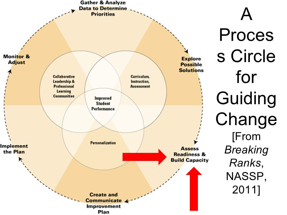 A Proces s Circle for Guiding Change [From Breaking Ranks, NASSP, 2011]