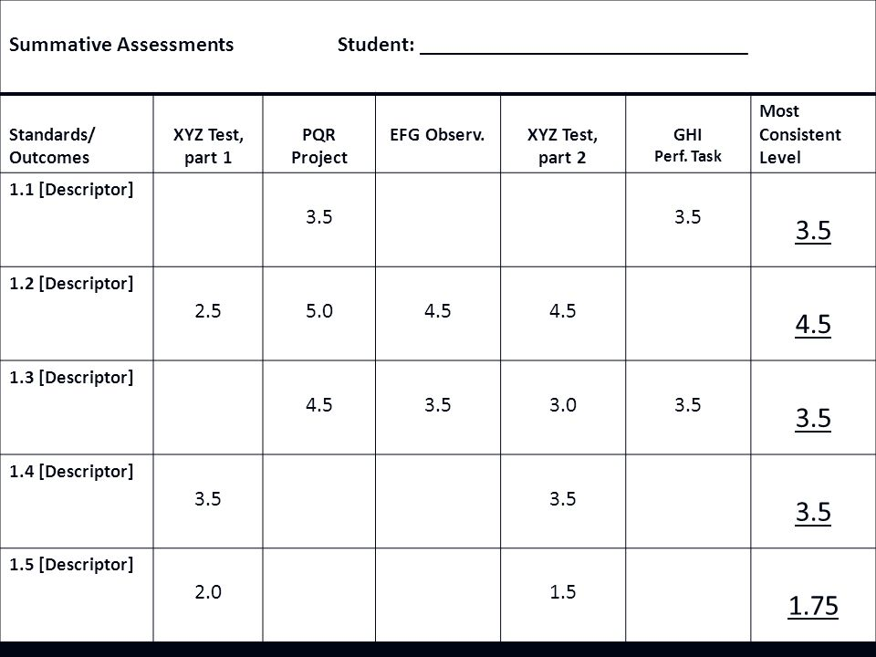 Summative Assessments Student: ______________________________ Standards/ Outcomes XYZ Test, part 1 PQR Project EFG Observ.XYZ Test, part 2 GHI Perf.