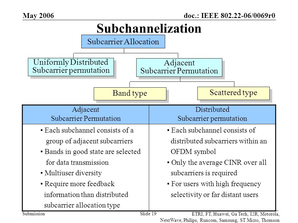 doc.: IEEE 802.22-06/0069r0 Submission ETRI, FT, Huawei, Ga Tech, I2R, Motorola, NextWave, Philips, Runcom, Samsung, ST Micro, Thomson May 2006 Slide 19 Subchannelization Subcarrier Allocation Adjacent Subcarrier Permutation Adjacent Subcarrier Permutation Uniformly Distributed Subcarrier permutation Uniformly Distributed Subcarrier permutation Scattered type Band type Adjacent Subcarrier Permutation Distributed Subcarrier permutation Each subchannel consists of a group of adjacent subcarriers Bands in good state are selected for data transmission Multiuser diversity Require more feedback information than distributed subcarrier allocation type Each subchannel consists of distributed subcarriers within an OFDM symbol Only the average CINR over all subcarriers is required For users with high frequency selectivity or far distant users