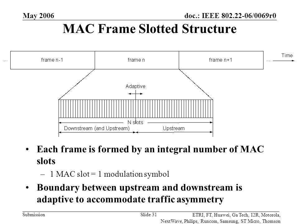 doc.: IEEE 802.22-06/0069r0 Submission ETRI, FT, Huawei, Ga Tech, I2R, Motorola, NextWave, Philips, Runcom, Samsung, ST Micro, Thomson May 2006 Slide 31 MAC Frame Slotted Structure Each frame is formed by an integral number of MAC slots –1 MAC slot = 1 modulation symbol Boundary between upstream and downstream is adaptive to accommodate traffic asymmetry