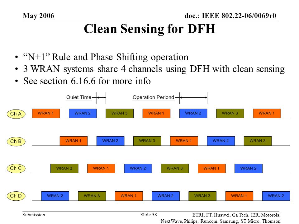 doc.: IEEE 802.22-06/0069r0 Submission ETRI, FT, Huawei, Ga Tech, I2R, Motorola, NextWave, Philips, Runcom, Samsung, ST Micro, Thomson May 2006 Slide 38 Clean Sensing for DFH N+1 Rule and Phase Shifting operation 3 WRAN systems share 4 channels using DFH with clean sensing See section 6.16.6 for more info