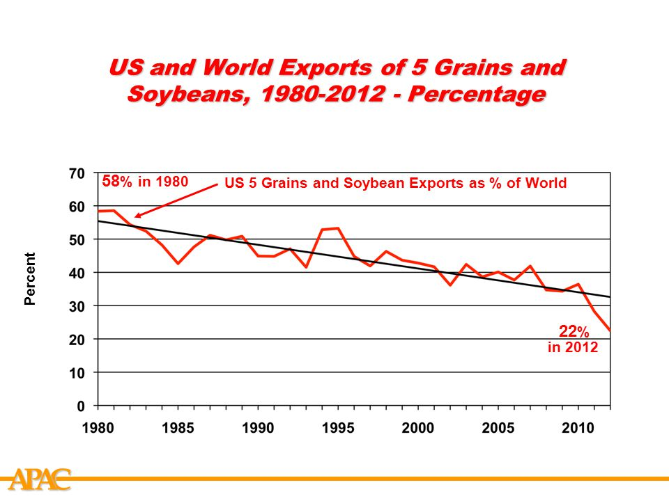 APCA US and World Exports of 5 Grains and Soybeans, 1980-2012 - Percentage Percent US 5 Grains and Soybean Exports as % of World 58 % in 1980 22 % in
