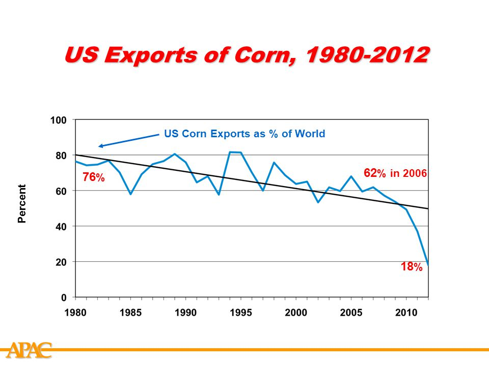 APCA US Exports of Corn, 1980-2012 Percent US Corn Exports as % of World 76 % 18 % 62 % in 2006