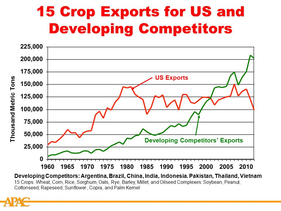 APCA 15 Crop Exports for US and Developing Competitors Developing Competitors: Argentina, Brazil, China, India, Indonesia.