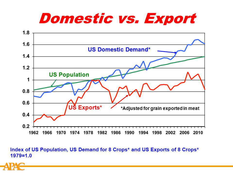 APCA Domestic vs. Export Index of US Population, US Demand for 8 Crops* and US Exports of 8 Crops* 1979=1.0 US Population US Exports* US Domestic Dema
