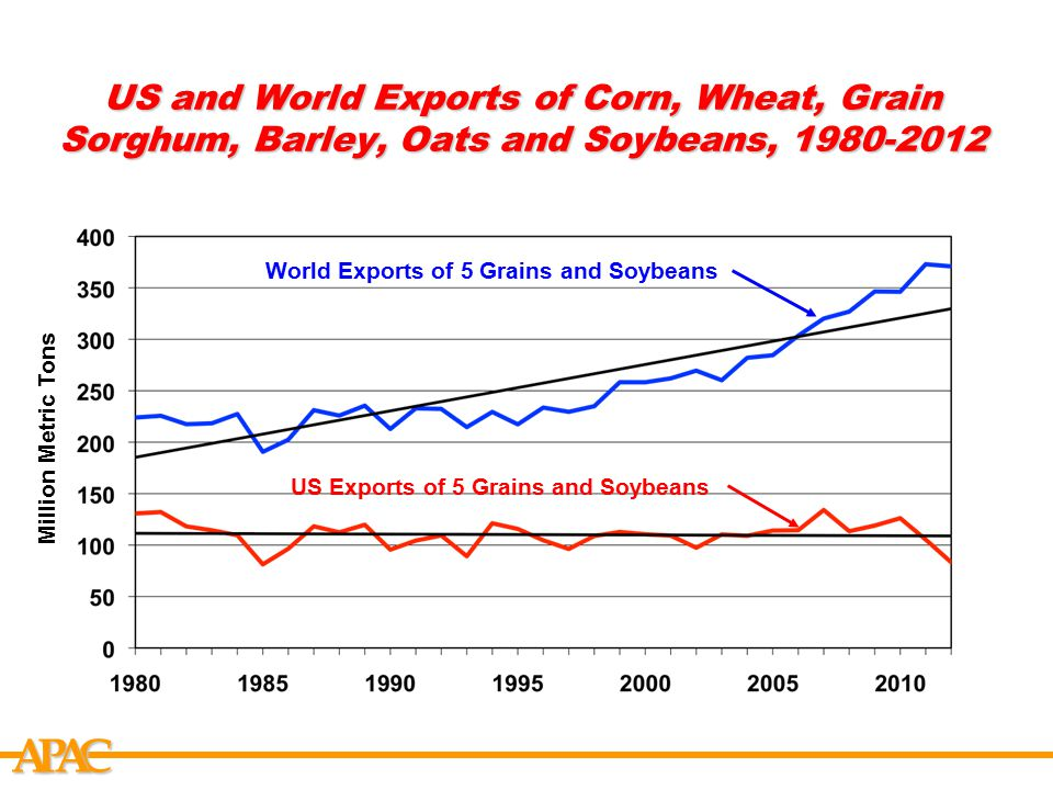 APCA US and World Exports of 5 Grains and Soybeans, 1980-2012 - Percentage Percent US 5 Grains and Soybean Exports as % of World 58 % in 1980 22 % in 2012