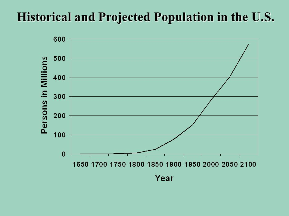 Historical and Projected Population in the U.S.