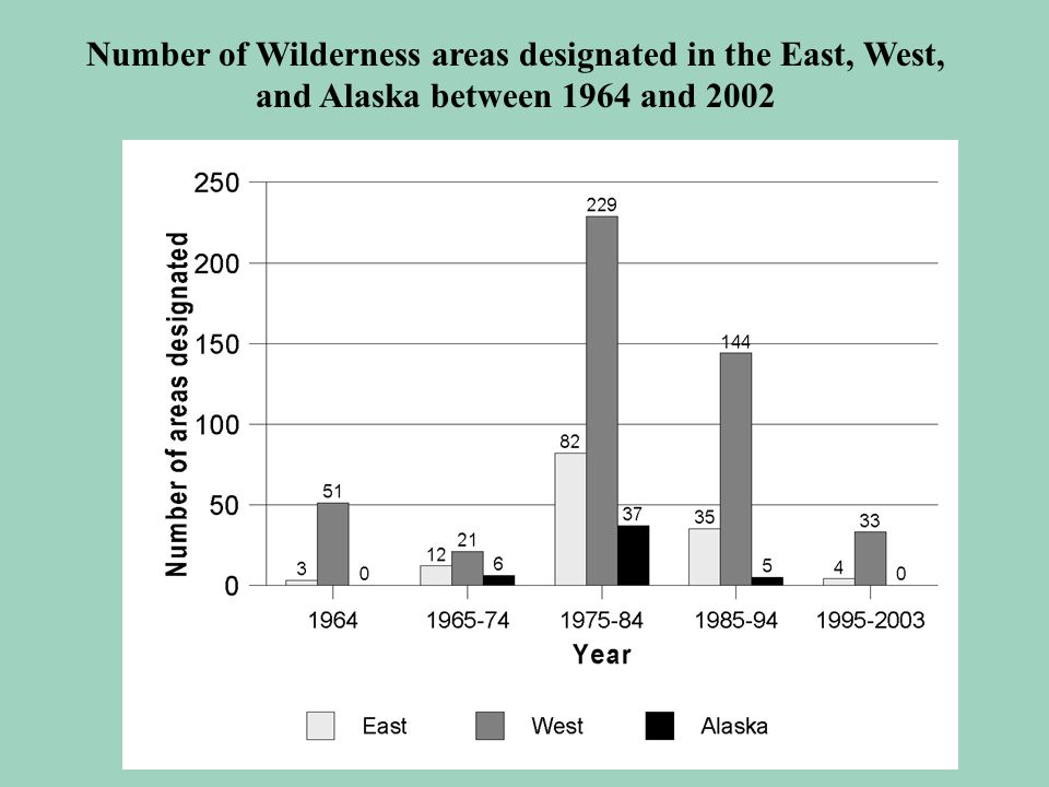 Number of Wilderness areas designated in the East, West, and Alaska between 1964 and 2002