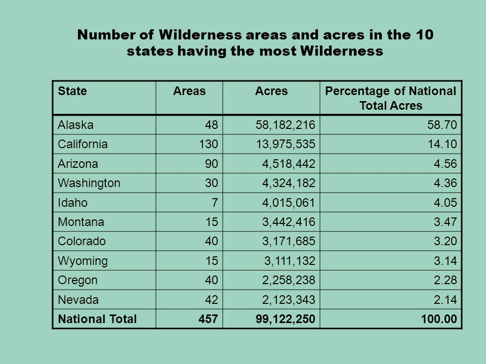 StateAreasAcresPercentage of National Total Acres Alaska4858,182,21658.70 California13013,975,53514.10 Arizona904,518,4424.56 Washington304,324,1824.36 Idaho74,015,0614.05 Montana153,442,4163.47 Colorado403,171,6853.20 Wyoming153,111,1323.14 Oregon402,258,2382.28 Nevada422,123,3432.14 National Total45799,122,250100.00 Number of Wilderness areas and acres in the 10 states having the most Wilderness