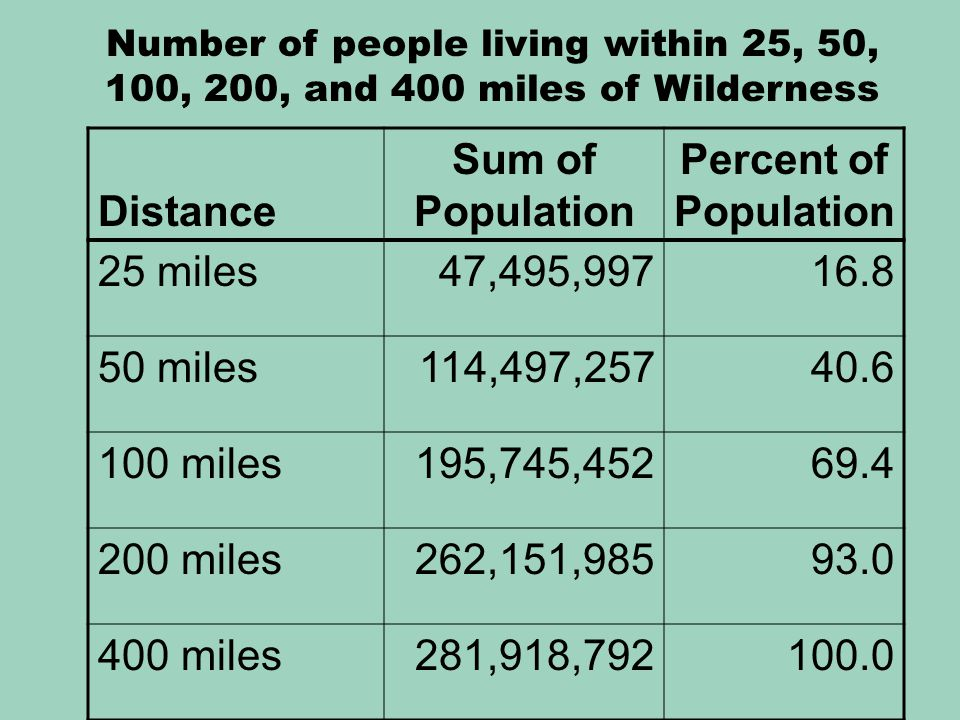 Distance Sum of Population Percent of Population 25 miles47,495,99716.8 50 miles114,497,25740.6 100 miles195,745,45269.4 200 miles262,151,98593.0 400 miles281,918,792100.0 Number of people living within 25, 50, 100, 200, and 400 miles of Wilderness
