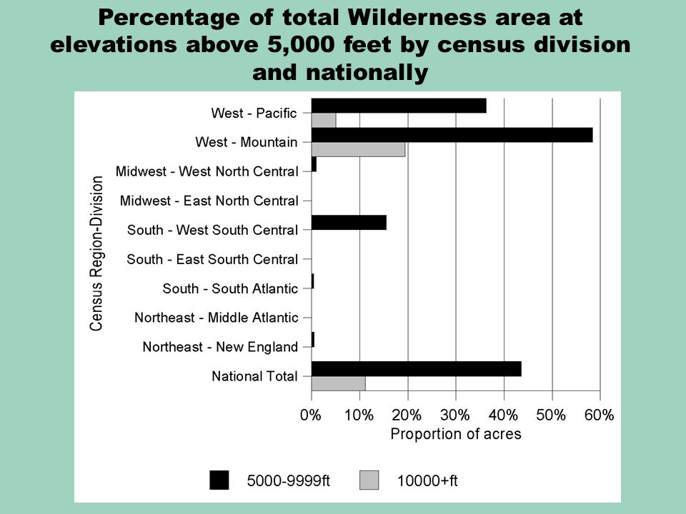 Percentage of total Wilderness area at elevations above 5,000 feet by census division and nationally