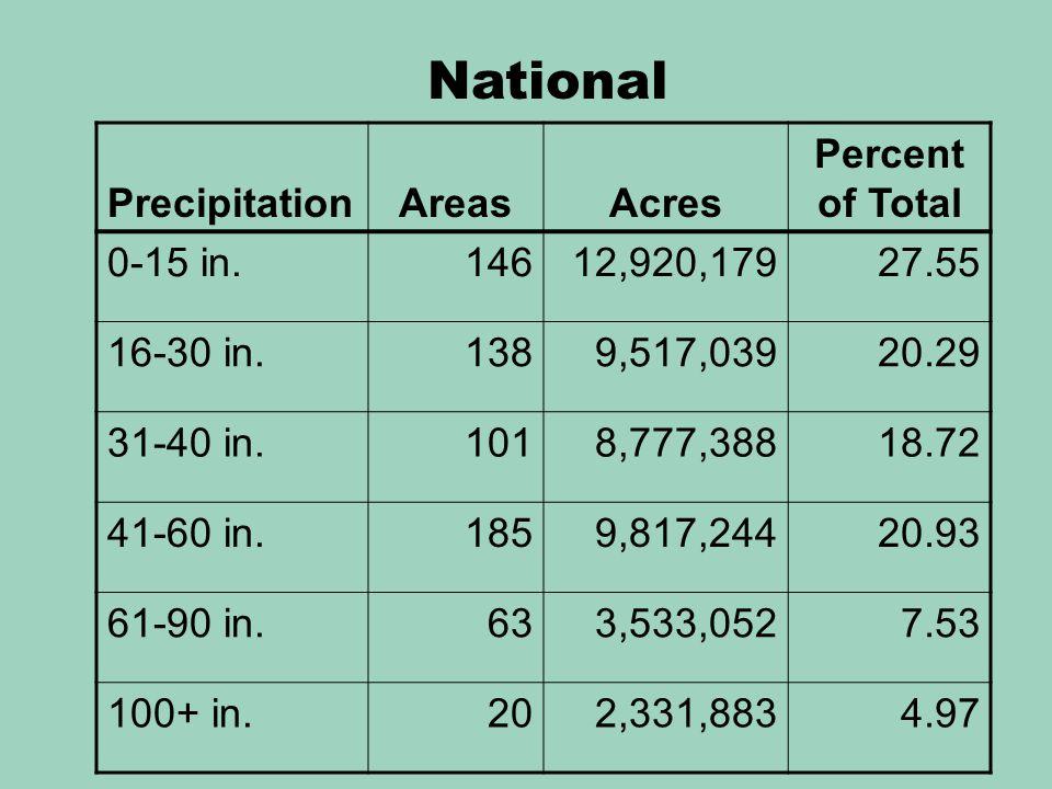 PrecipitationAreasAcres Percent of Total 0-15 in.14612,920,17927.55 16-30 in.1389,517,03920.29 31-40 in.1018,777,38818.72 41-60 in.1859,817,24420.93 61-90 in.633,533,0527.53 100+ in.202,331,8834.97 National
