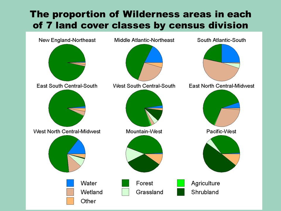 The proportion of Wilderness areas in each of 7 land cover classes by census division