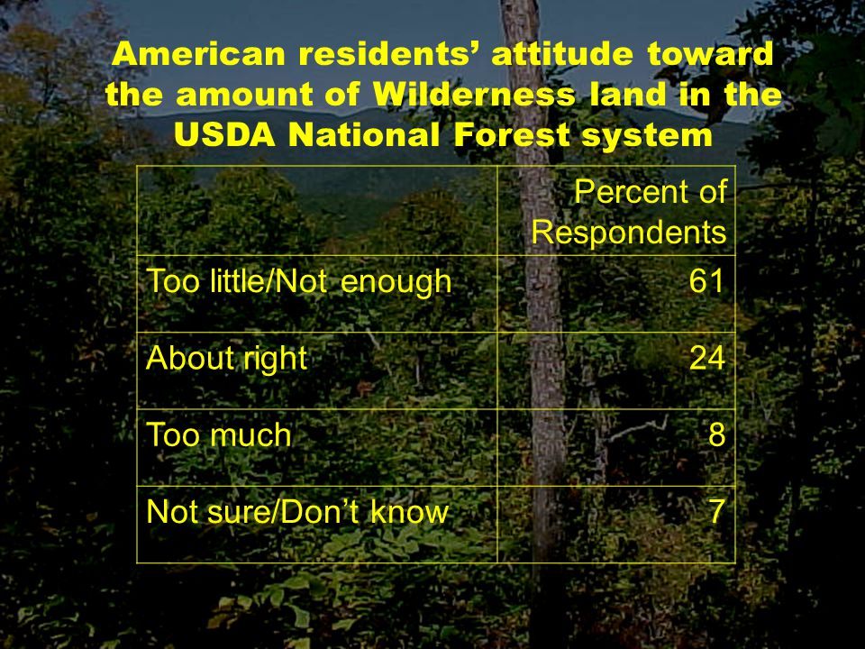 Percent of Respondents Too little/Not enough61 About right24 Too much8 Not sure/Don't know7 American residents' attitude toward the amount of Wilderness land in the USDA National Forest system