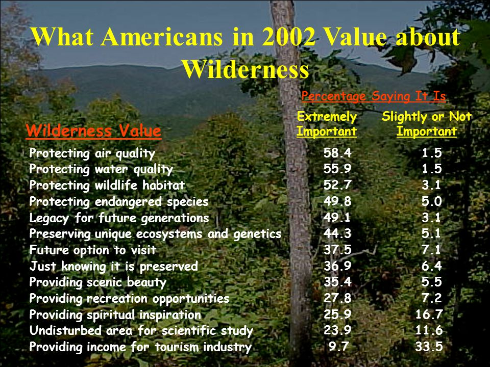 What Americans in 2002 Value about Wilderness Percentage Saying It Is Slightly or Not Important Extremely Important Wilderness Value Protecting air quality58.41.5 Protecting water quality55.91.5 Protecting wildlife habitat52.73.1 Protecting endangered species49.85.0 Legacy for future generations49.13.1 Preserving unique ecosystems and genetics44.35.1 Future option to visit37.57.1 Just knowing it is preserved36.96.4 Providing scenic beauty35.45.5 Providing recreation opportunities27.87.2 Providing spiritual inspiration25.9 16.7 Undisturbed area for scientific study23.9 11.6 Providing income for tourism industry 9.7 33.5