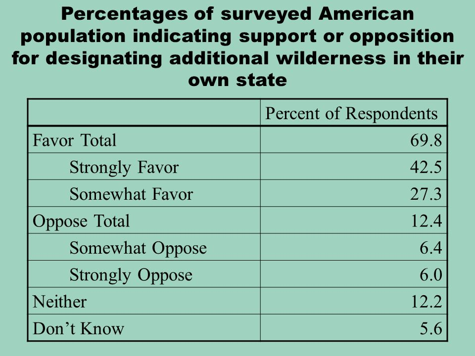 Percent of Respondents Favor Total69.8 Strongly Favor42.5 Somewhat Favor27.3 Oppose Total12.4 Somewhat Oppose6.4 Strongly Oppose6.0 Neither12.2 Don't Know5.6 Percentages of surveyed American population indicating support or opposition for designating additional wilderness in their own state