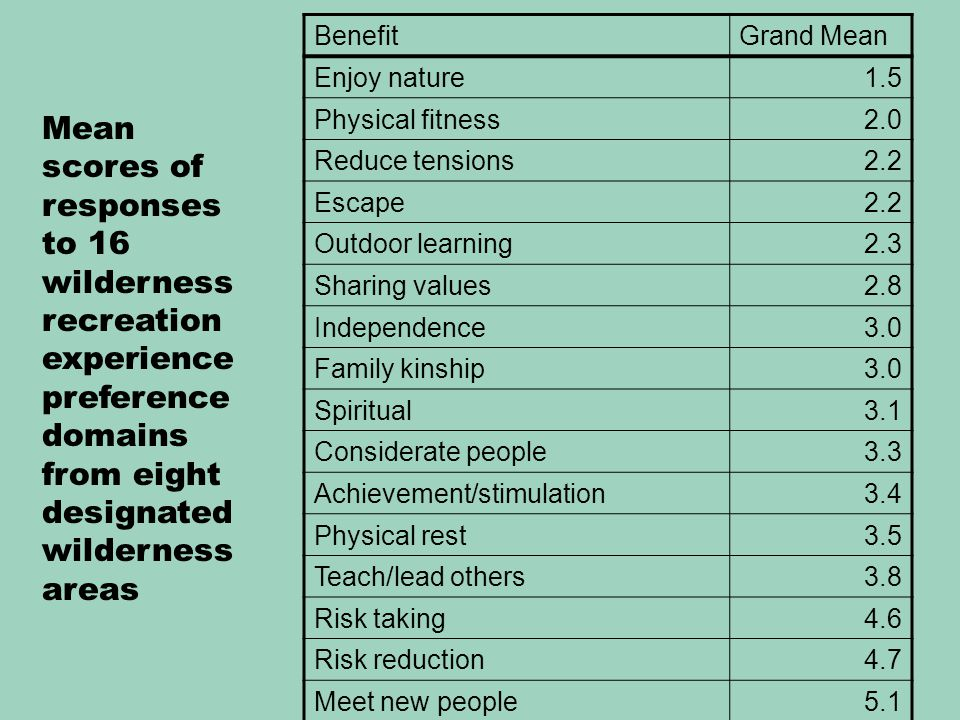 BenefitGrand Mean Enjoy nature1.5 Physical fitness2.0 Reduce tensions2.2 Escape2.2 Outdoor learning2.3 Sharing values2.8 Independence3.0 Family kinship3.0 Spiritual3.1 Considerate people3.3 Achievement/stimulation3.4 Physical rest3.5 Teach/lead others3.8 Risk taking4.6 Risk reduction4.7 Meet new people5.1 Mean scores of responses to 16 wilderness recreation experience preference domains from eight designated wilderness areas