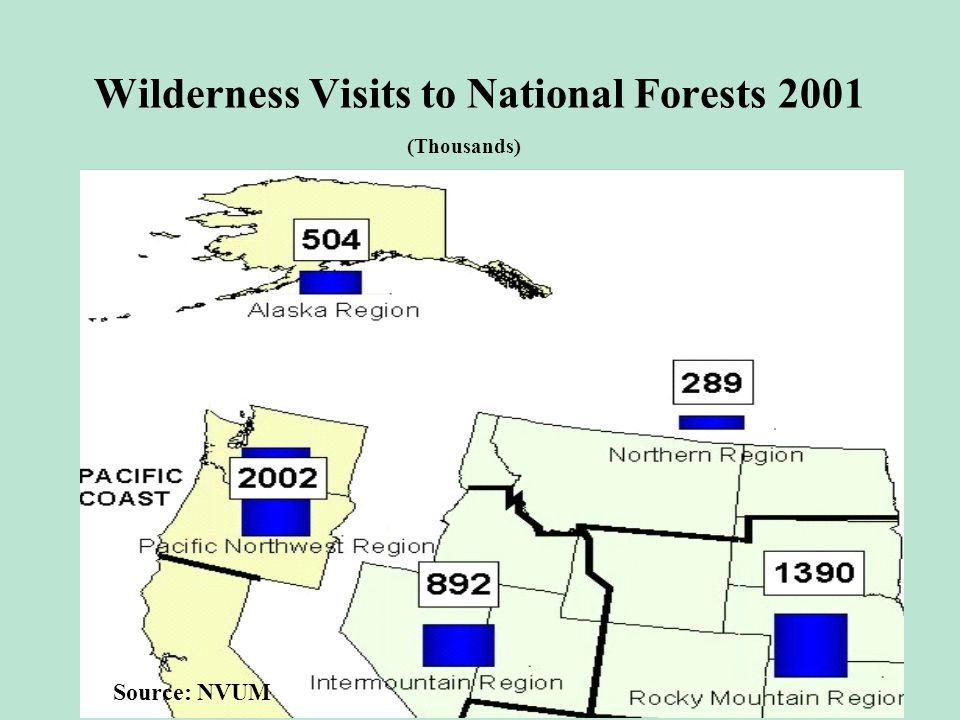 Wilderness Visits to National Forests 2001 Source: NVUM (Thousands)