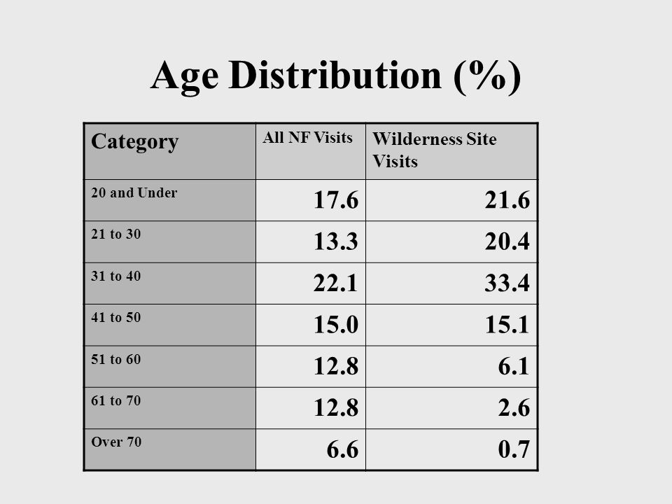 Age Distribution (%) Category All NF Visits Wilderness Site Visits 20 and Under 17.621.6 21 to 30 13.320.4 31 to 40 22.133.4 41 to 50 15.015.1 51 to 60 12.86.1 61 to 70 12.82.6 Over 70 6.60.7