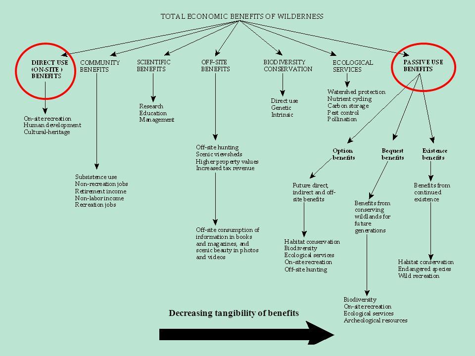 Decreasing tangibility of benefits