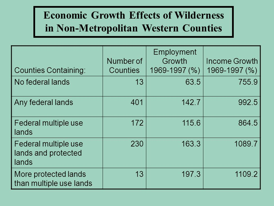 Economic Growth Effects of Wilderness in Non-Metropolitan Western Counties Counties Containing: Number of Counties Employment Growth 1969-1997 (%) Income Growth 1969-1997 (%) No federal lands1363.5755.9 Any federal lands401142.7992.5 Federal multiple use lands 172115.6864.5 Federal multiple use lands and protected lands 230163.31089.7 More protected lands than multiple use lands 13197.31109.2