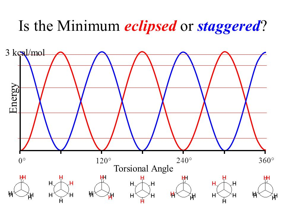 Is the Minimum eclipsed or staggered? 0°120° 240° 360° Torsional Angle Energy 3 kcal/mol