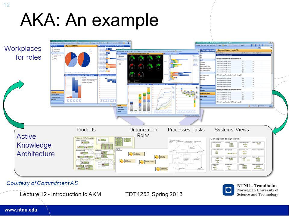 12 AKA: An example TDT4252, Spring 2013 Lecture 12 - Introduction to AKM Workplaces for roles Active Knowledge Architecture Organization Roles Systems, Views ProductsProcesses, Tasks Courtesy of Commitment AS