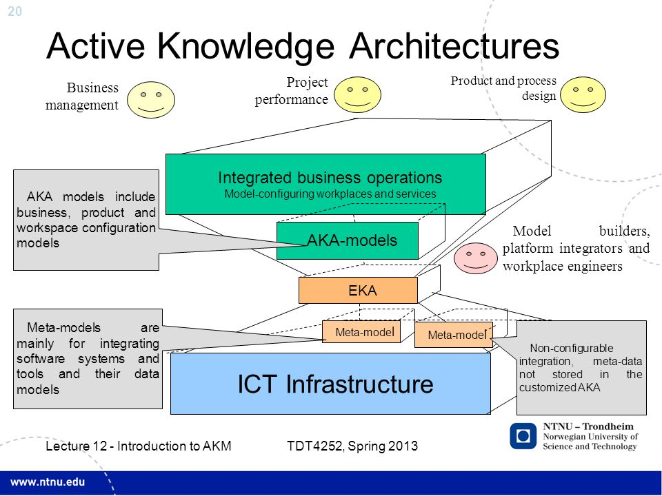 20 Active Knowledge Architectures TDT4252, Spring 2013 Lecture 12 - Introduction to AKM Integrated business operations Model-configuring workplaces an