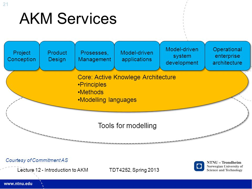 21 AKM Services Tools for modelling Core: Active Knowlege Architecture Principles Methods Modelling languages Core: Active Knowlege Architecture Principles Methods Modelling languages Project Conception Product Design Prosesses, Management Model-driven applications Model-driven system development Operational enterprise architecture Courtesy of Commitment AS TDT4252, Spring 2013 Lecture 12 - Introduction to AKM