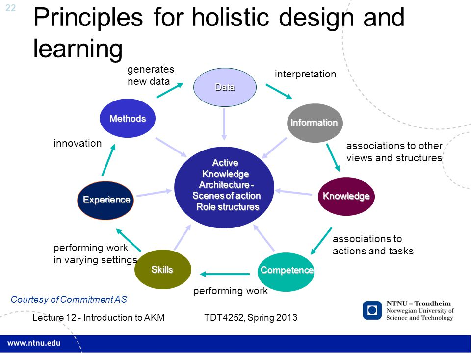 22 Principles for holistic design and learning TDT4252, Spring 2013 Lecture 12 - Introduction to AKM Courtesy of Commitment AS Competence Experience D