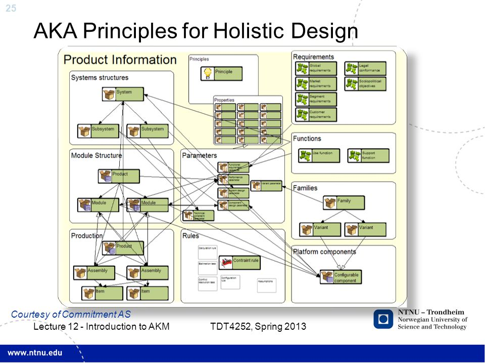 25 AKA Principles for Holistic Design Courtesy of Commitment AS TDT4252, Spring 2013 Lecture 12 - Introduction to AKM