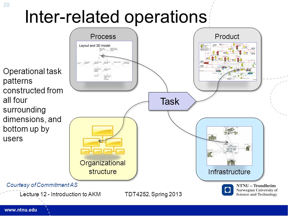 28 Inter-related operations Task Process structure Product Technology structure Organizational structure Infrastructure Operational task patterns constructed from all four surrounding dimensions, and bottom up by users Courtesy of Commitment AS TDT4252, Spring 2013 Lecture 12 - Introduction to AKM