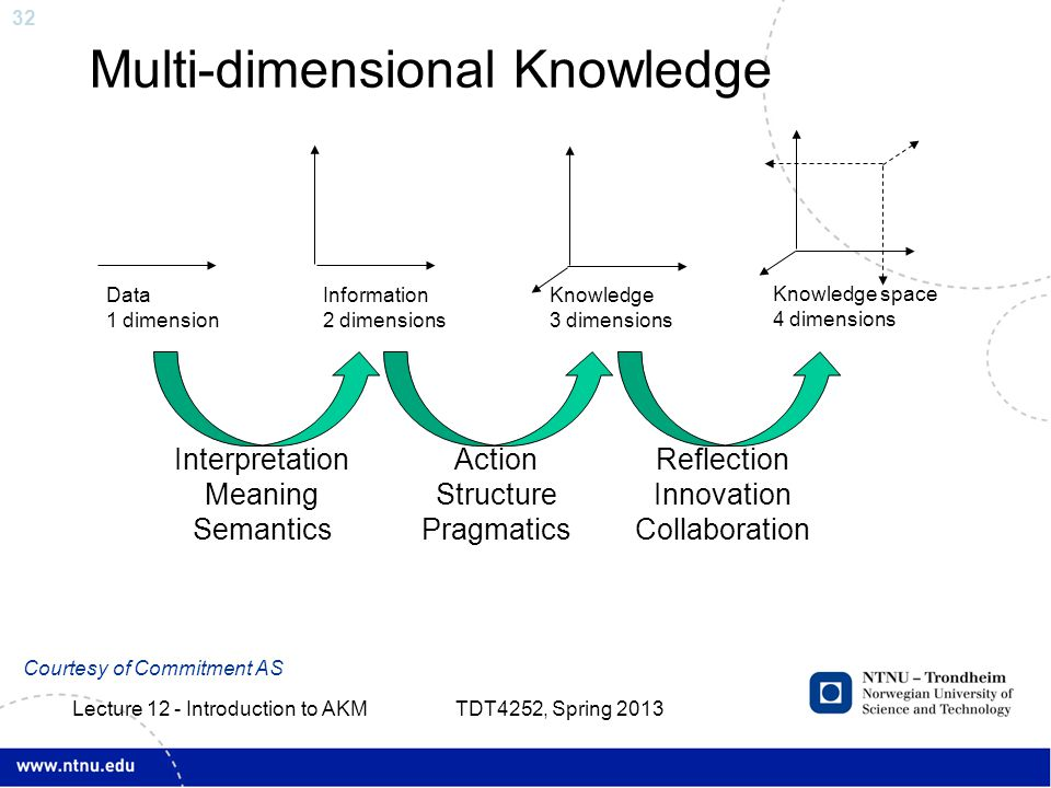 32 Multi-dimensional Knowledge Data 1 dimension Information 2 dimensions Knowledge 3 dimensions Knowledge space 4 dimensions Interpretation Meaning Semantics Action Structure Pragmatics Reflection Innovation Collaboration Courtesy of Commitment AS TDT4252, Spring 2013 Lecture 12 - Introduction to AKM