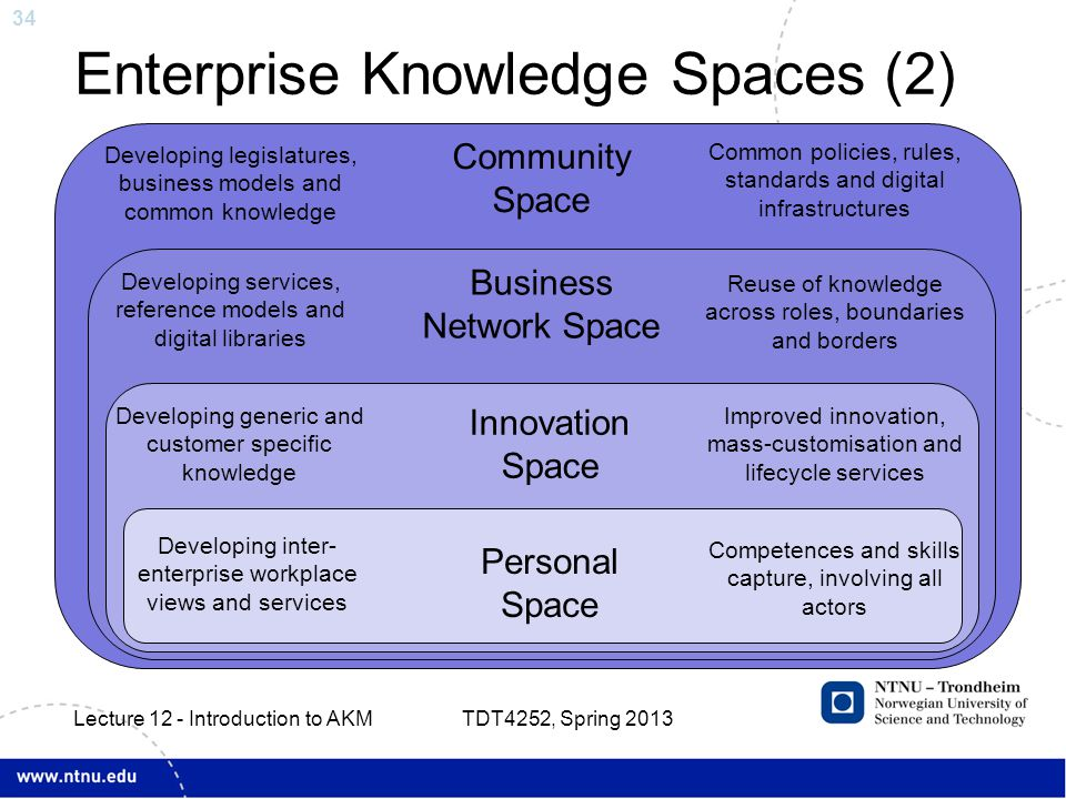 34 Enterprise Knowledge Spaces (2) TDT4252, Spring 2013 Lecture 12 - Introduction to AKM Community Space Business Network Space Innovation Space Personal Space Developing legislatures, business models and common knowledge Common policies, rules, standards and digital infrastructures Developing services, reference models and digital libraries Reuse of knowledge across roles, boundaries and borders Developing generic and customer specific knowledge Improved innovation, mass-customisation and lifecycle services Developing inter- enterprise workplace views and services Competences and skills capture, involving all actors