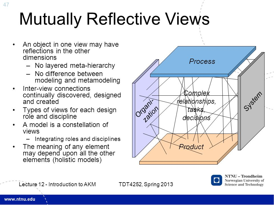 47 Mutually Reflective Views Product Organi- zation Complex relationships, tasks, decisions Process System An object in one view may have reflections