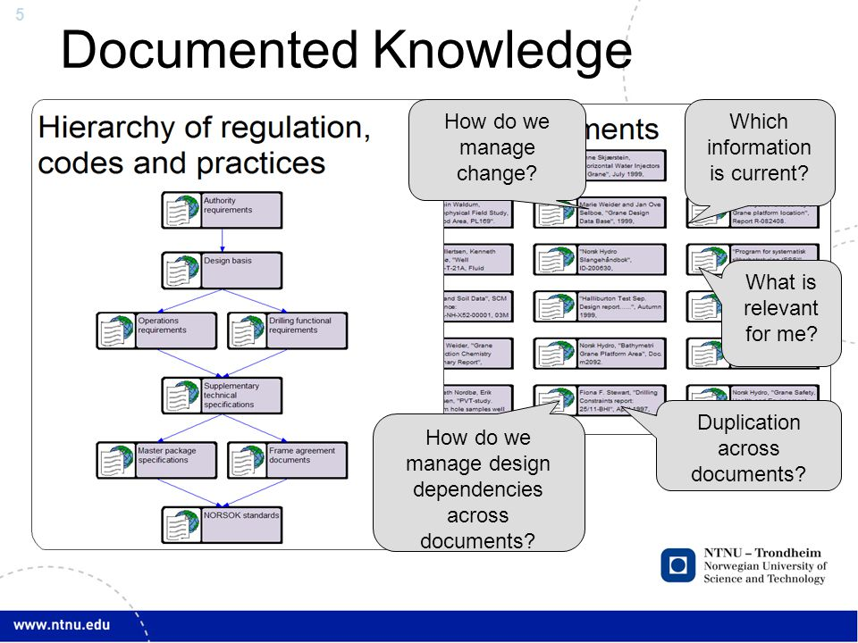 5 Documented Knowledge TDT4252, Spring 2013 Lecture 12 - Introduction to AKM Duplication across documents? Which information is current? How do we man