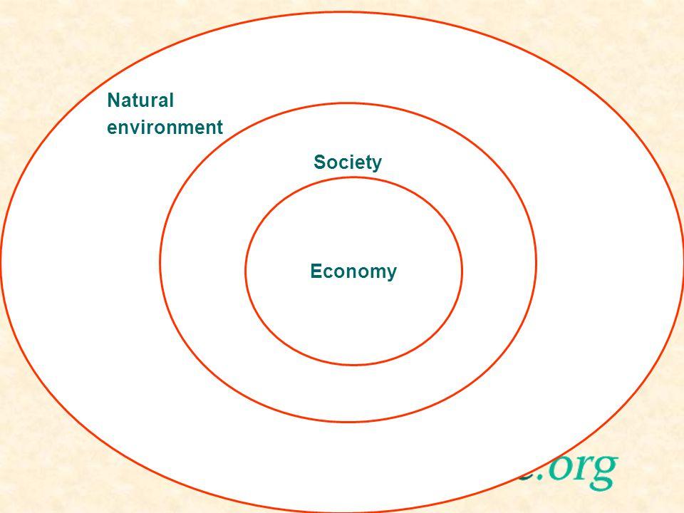 Natural environment Society Economy