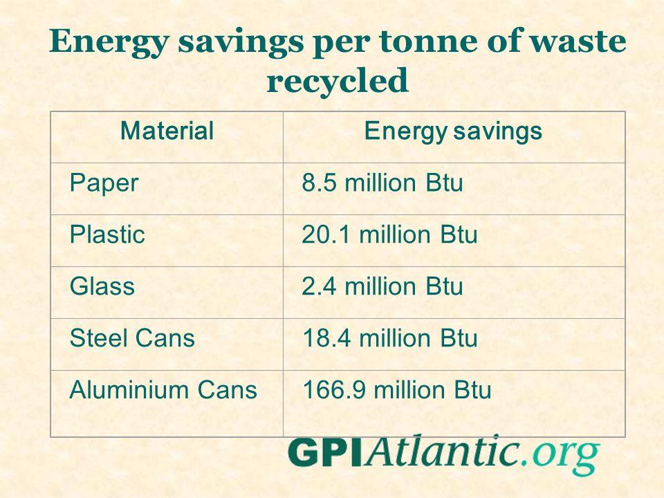 Energy savings per tonne of waste recycled MaterialEnergy savings Paper8.5 million Btu Plastic20.1 million Btu Glass2.4 million Btu Steel Cans18.4 million Btu Aluminium Cans166.9 million Btu