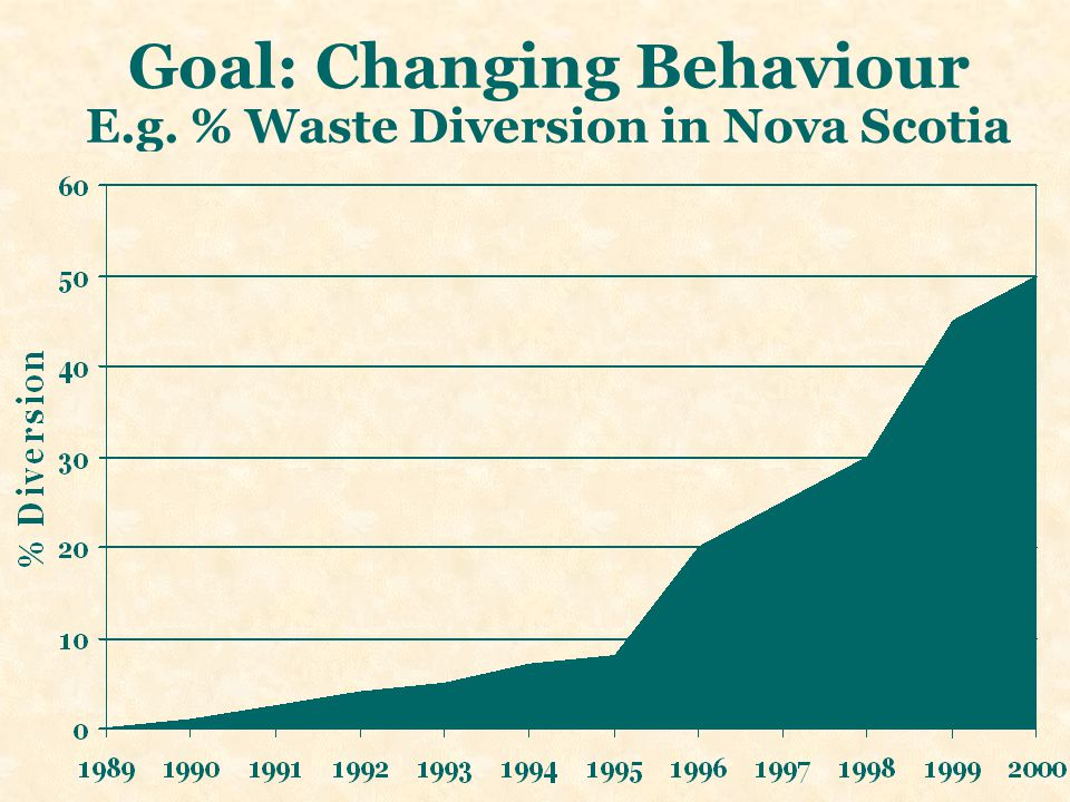 Goal: Changing Behaviour E.g. % Waste Diversion in Nova Scotia