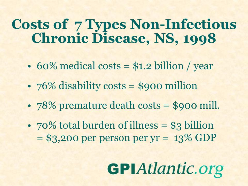 Costs of 7 Types Non-Infectious Chronic Disease, NS, 1998 60% medical costs = $1.2 billion / year 76% disability costs = $900 million 78% premature death costs = $900 mill.