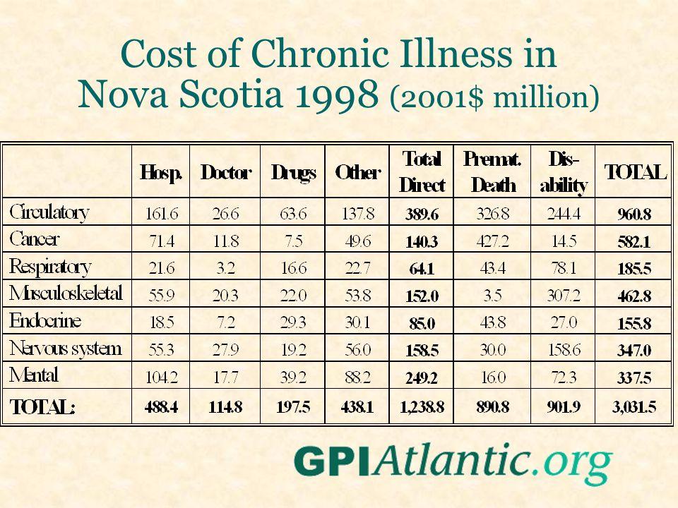 Cost of Chronic Illness in Nova Scotia 1998 (2001$ million)