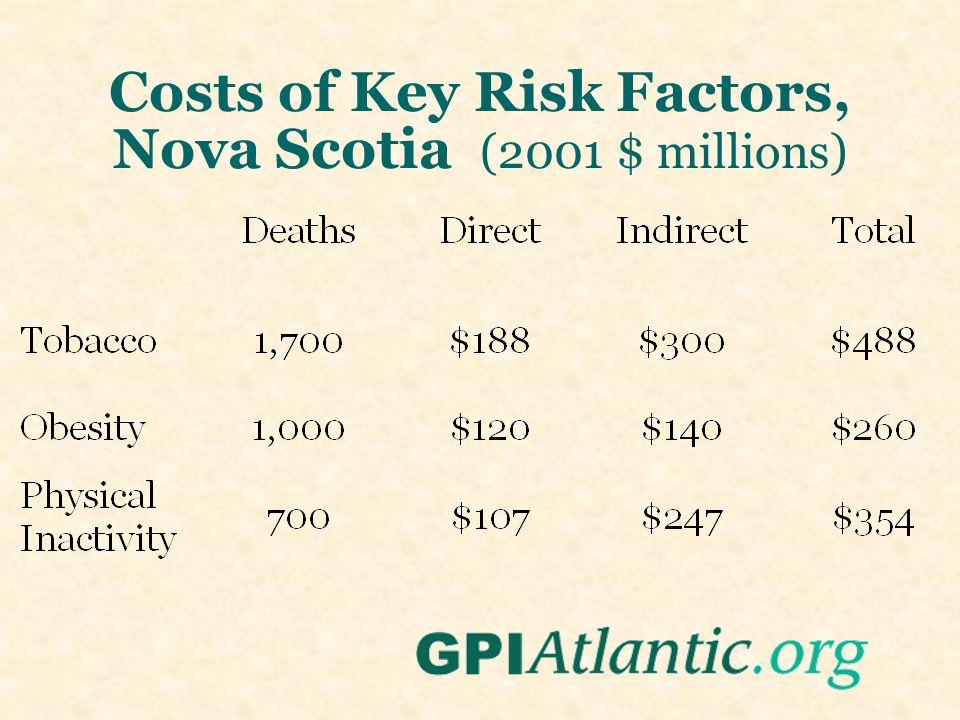 Costs of Key Risk Factors, Nova Scotia (2001 $ millions)