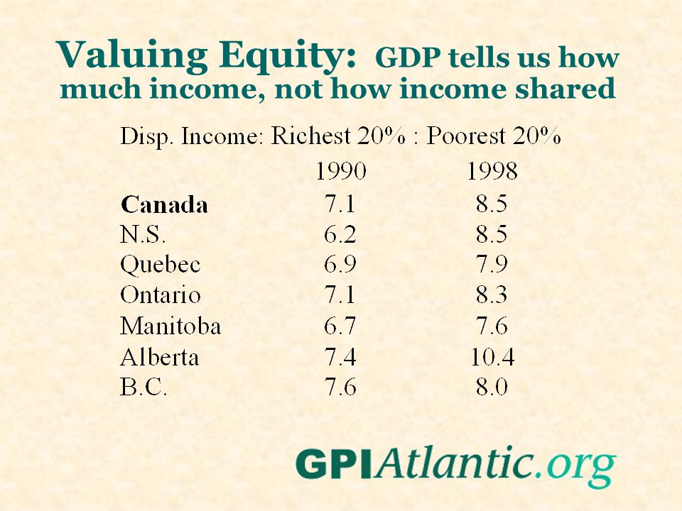 Valuing Equity: GDP tells us how much income, not how income shared