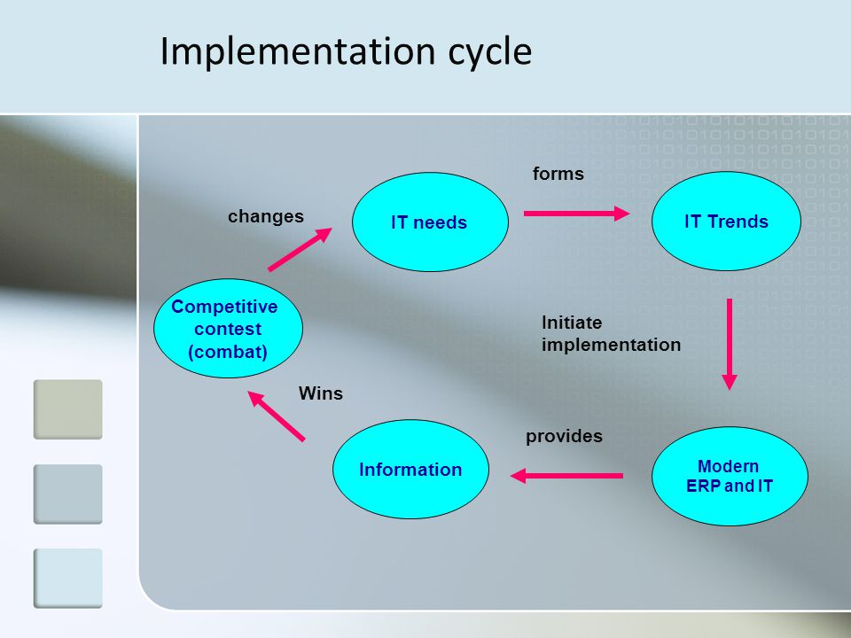 Modern ERP and IT Implementation cycle Competitive contest (combat) IT needs IT Trends Information Wins forms changes provides Initiate implementation