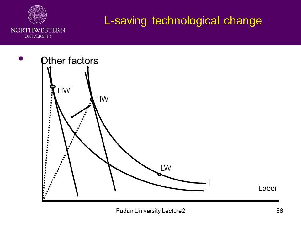 Fudan University Lecture256 L-saving technological change Other factors Labor I LW HW HW'