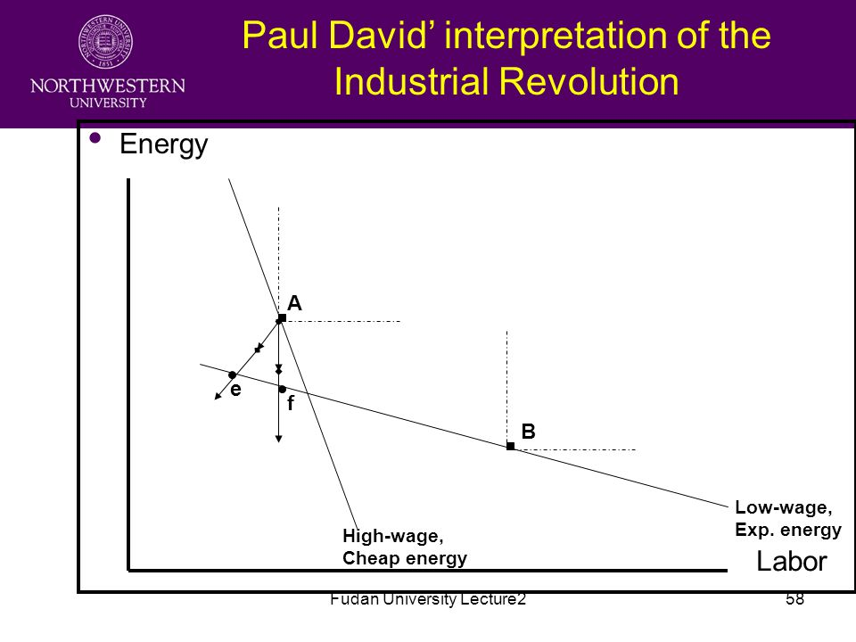 Fudan University Lecture258 Paul David' interpretation of the Industrial Revolution Energy Labor Low-wage, Exp.