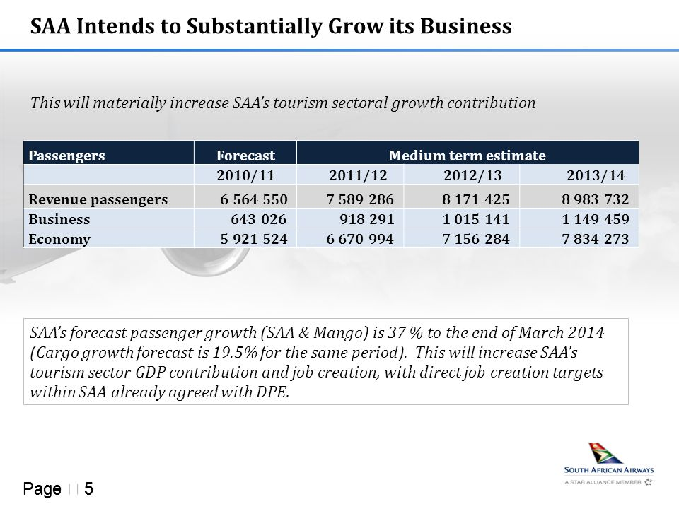 Page  5 SAA Intends to Substantially Grow its Business This will materially increase SAA's tourism sectoral growth contribution PassengersForecastMed